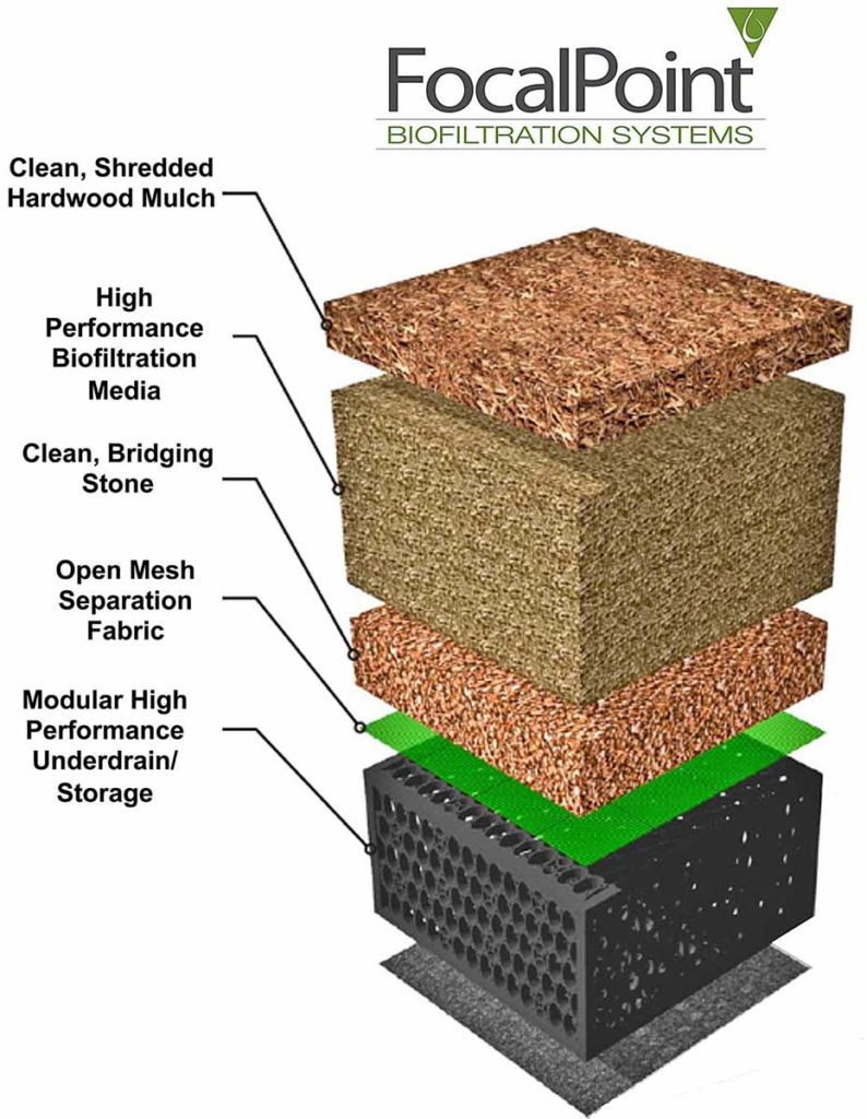 Fabco green infrastructure focalpoint biofiltration