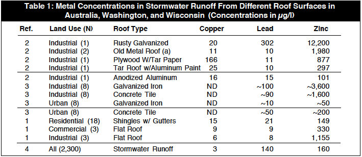 Stormwater Runoff from different roof surfaces in Australia, Washington and Wisconsin reports.